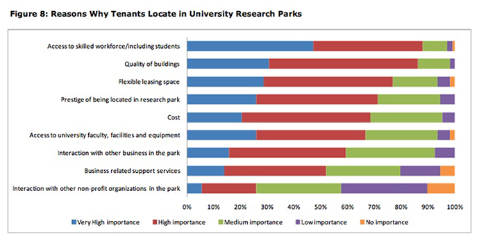 WhyLocateResearchParks