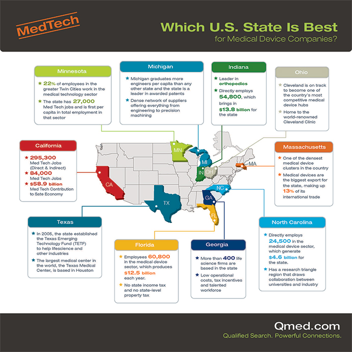 Qmed-States-MedDeviceInfographic