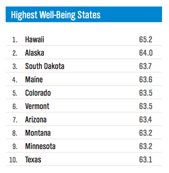 Highest Well-Being States