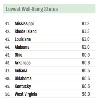 Lowest Well-Being States