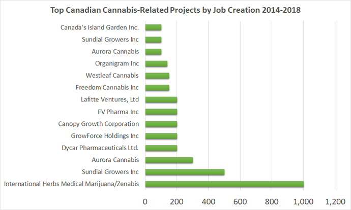 Top Canadian Cannabis-Related Projects by Job Creation 2014-2018