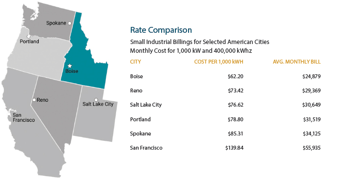 Idaho Rate Consumption