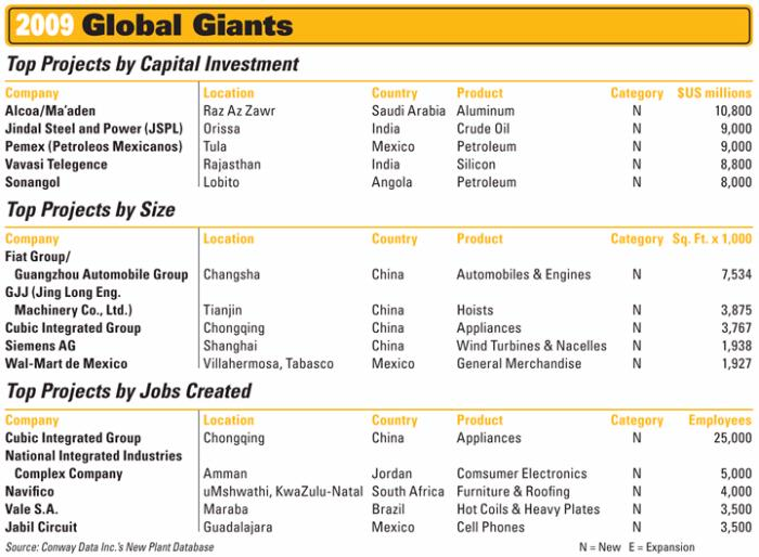 Top Global Giants Of 2009