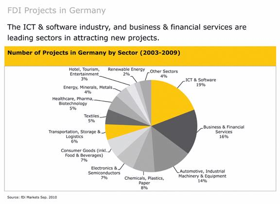 FDI Projects in Germany 3