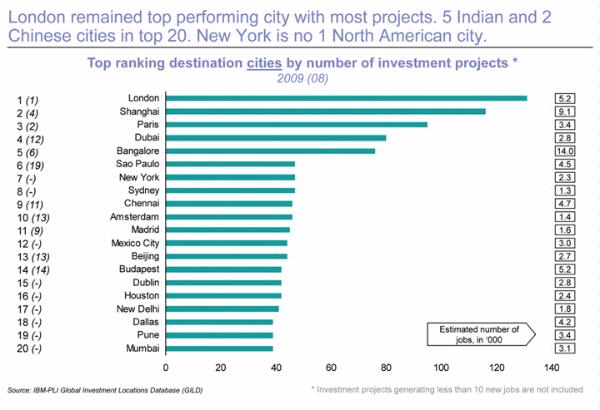 Top Destination Cities by Number of Investment Projects