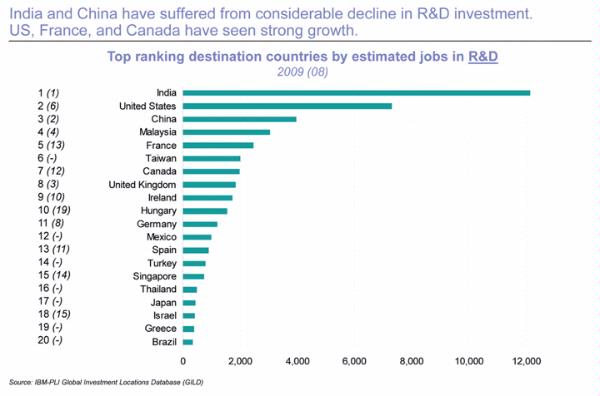 Top Destination Countries by Jobs in R&D