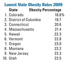 ObesityRateChart_Lowest