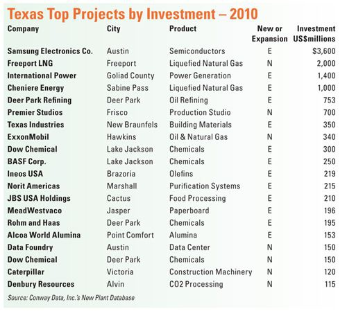 Texas Top Projects