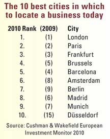 European Cities Europes Best For Business Where Europes - 9 most unique european cities