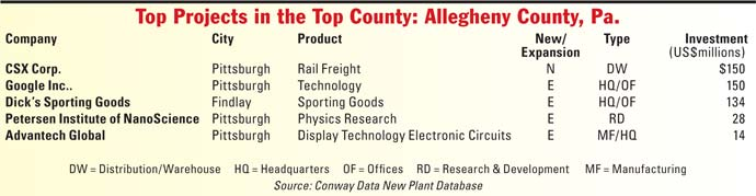 Top Projects in Top County