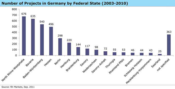 Number of Projects in Germany by Federal State