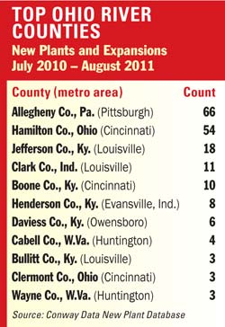 Top Ohio River Counties