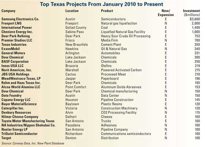 Top Texas Projects