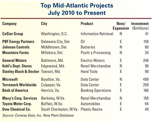 Top Mid-Atlantic Projects