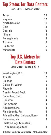 Top Data Centers Lists