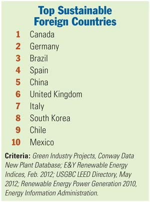 Top Sustainable Foreign Countries Chart