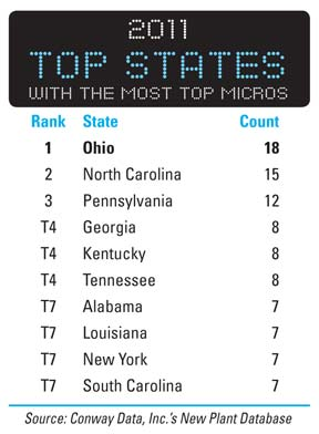 2011 States with the Most Top Micros