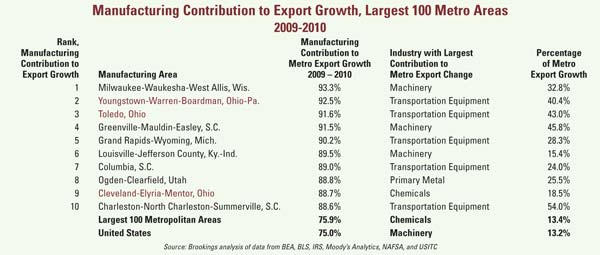 Chart: Mfg Contributions to Export Growth