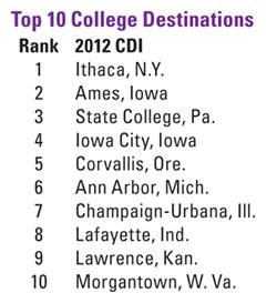 Top 10 College Destinations Chart