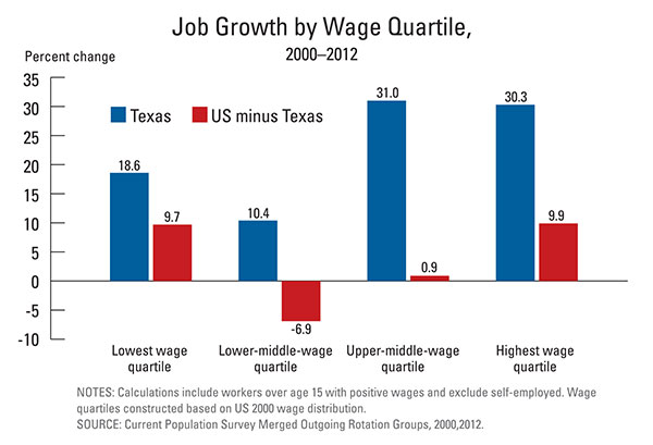 TXJobGrowthGraph