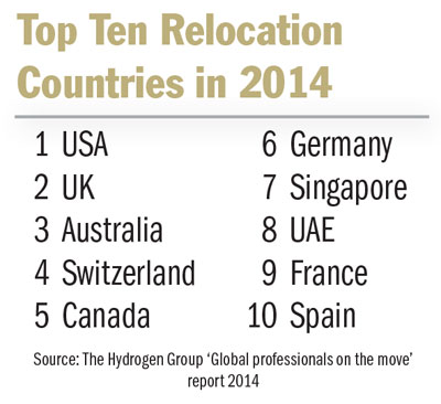 Top10RelocationDestList