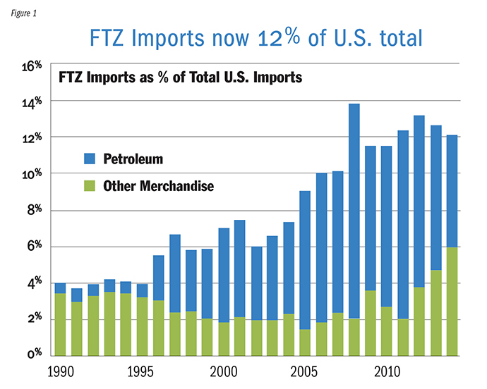 FTZ Import Graph