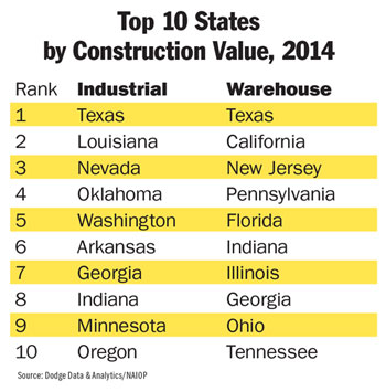 Top 10 States Construction List