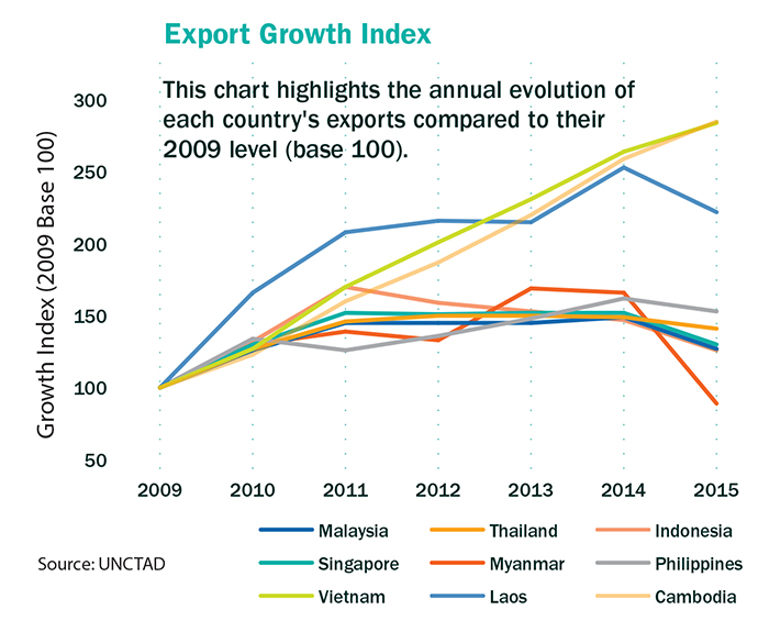 Export Growth Graph