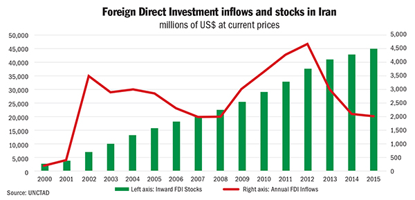 FDI Inflows and Stocks