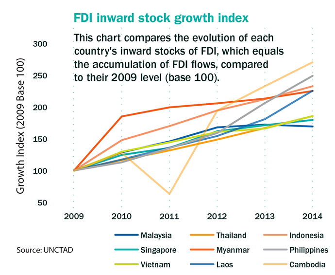 FDI Inward Stock Graph