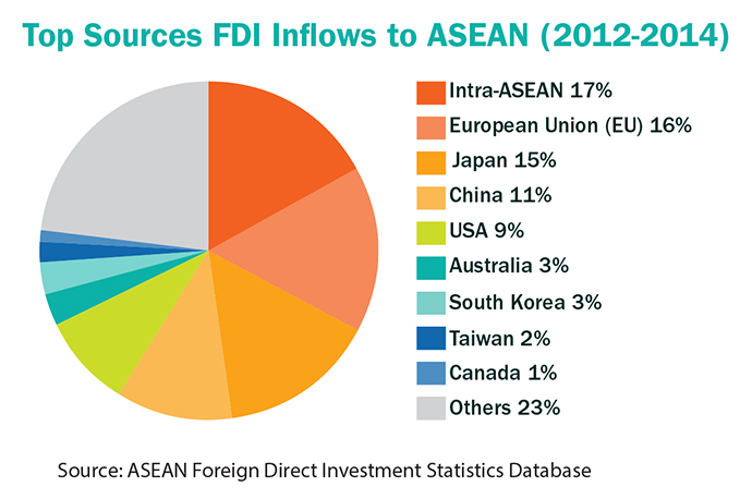 Inflows ASEAN Pie Chart