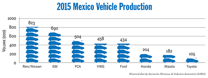 2015 Mexican Vehicle Production Graph