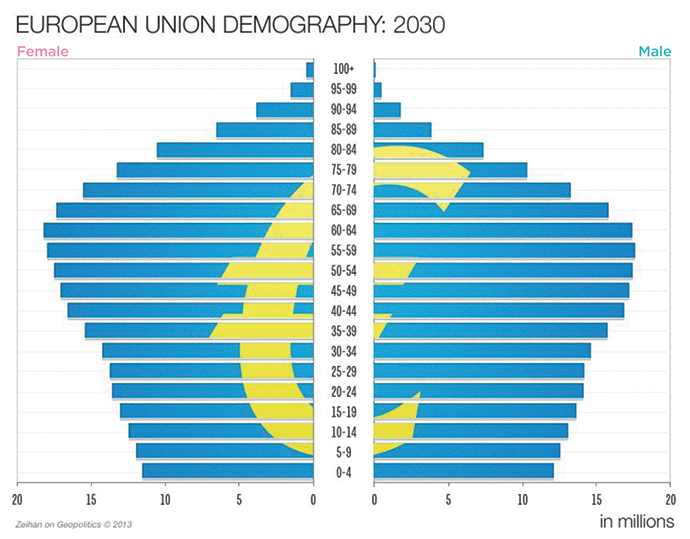 Europe Demography 2030 Graph