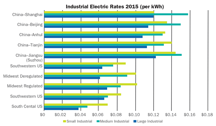 Industrial Electricity Rates 2015