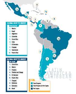 Latin America Best to Invest