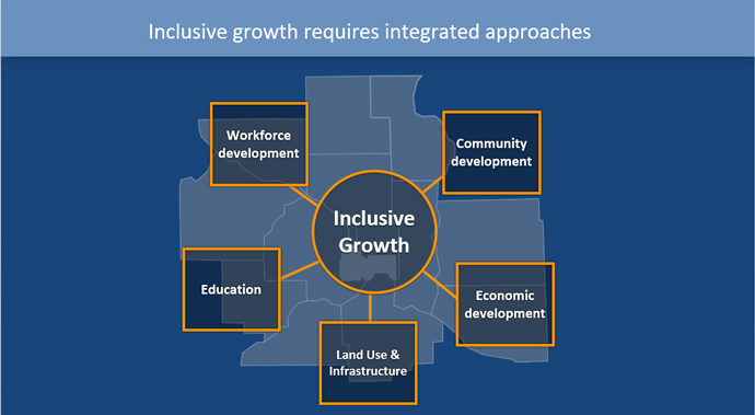 Inclusive Growth Chart