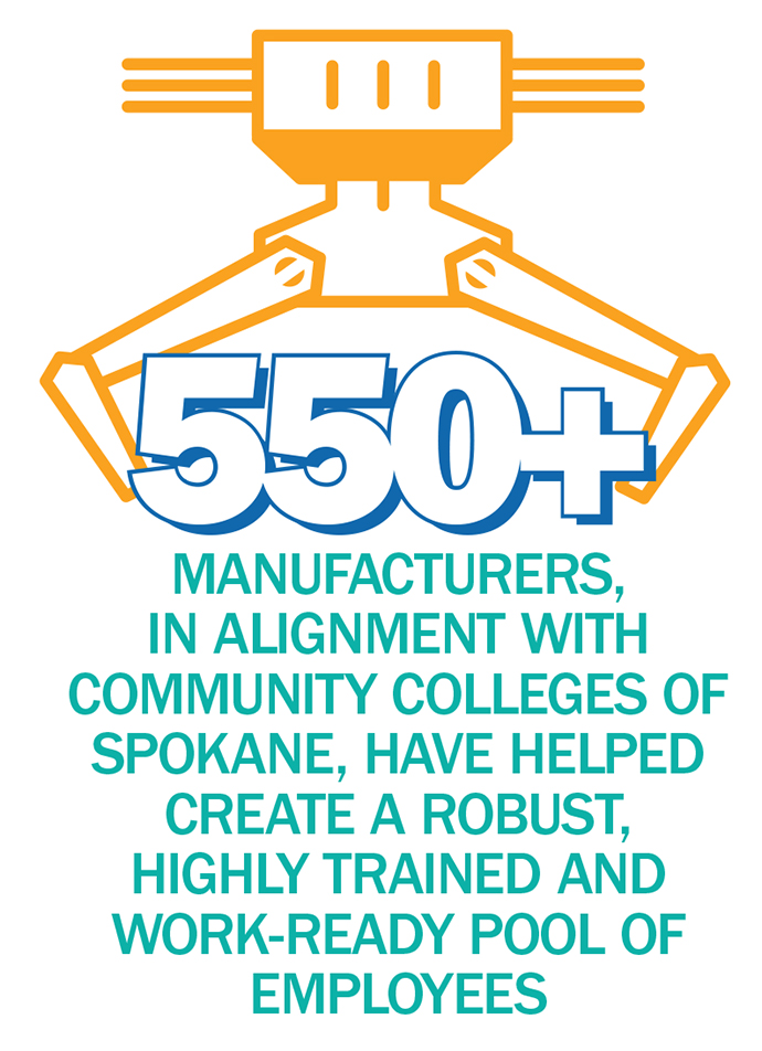 Manufacturer Employees Infographic