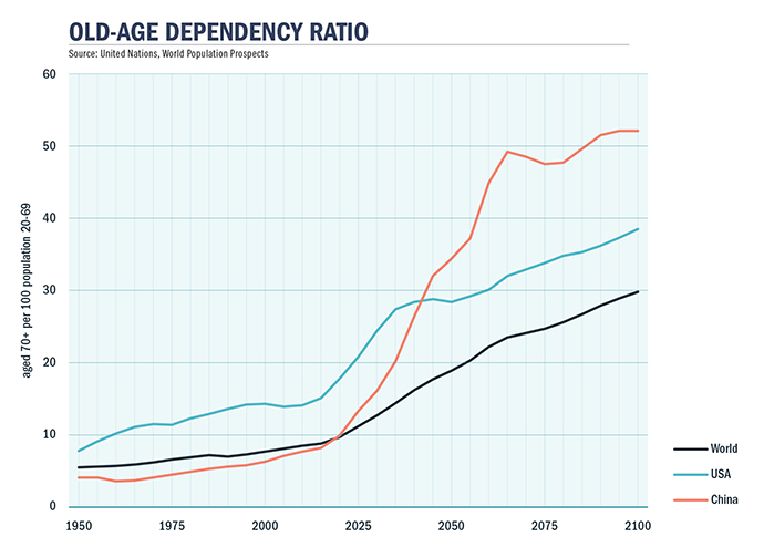 Old Age Dependency Graph