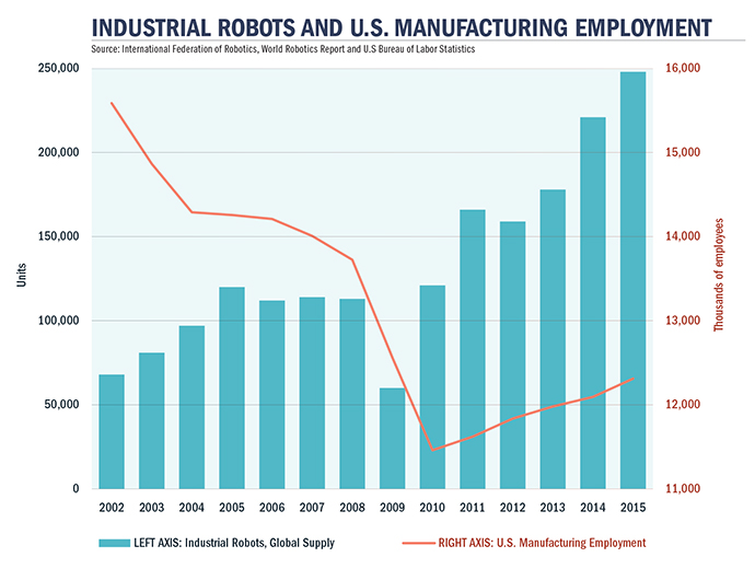 Robots and Manufacturing Employment Graph