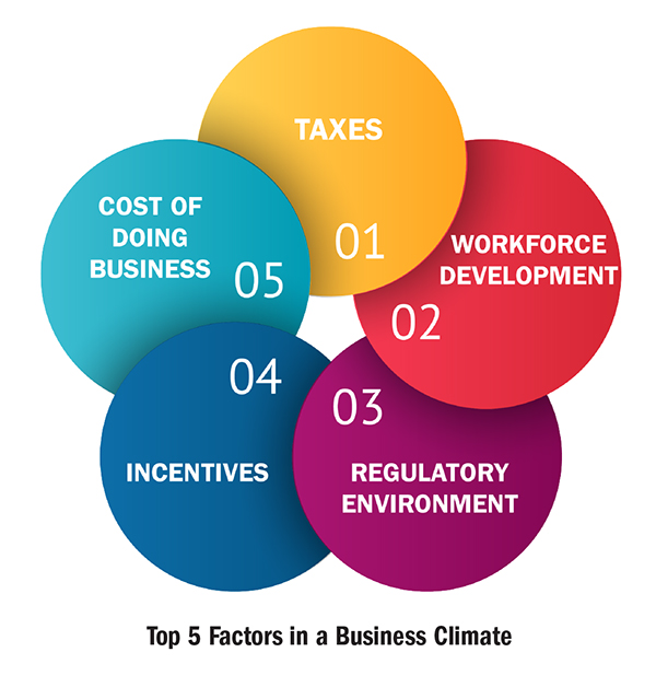 Top 5 Factors In A Business Climate Graph