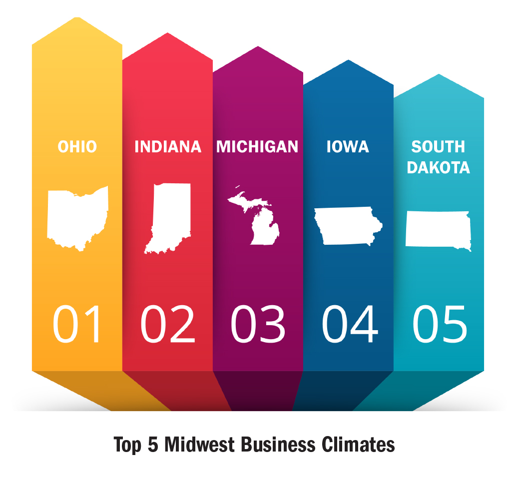 Top 5 Midwest Business Climates Graph