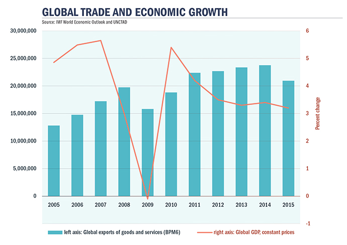 Trade Growth Chart