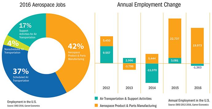 top u s  metros for aerospace employment  u0026 manufacturing