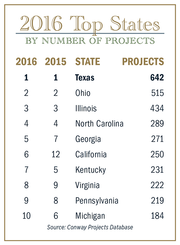 2016 Top States Chart Projects