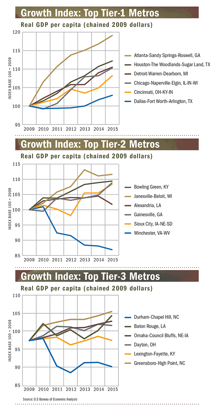 The Top Metros Of 2016 Come In All Sizes Site Selection Magazine Chicago Three Way Wiring Diagram Growth Index Graphs Metro Tiers