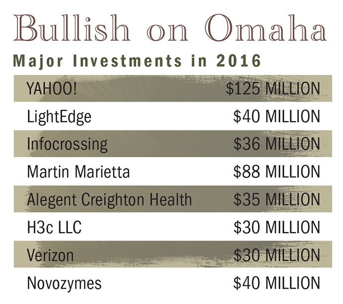 Omaha Investment Chart