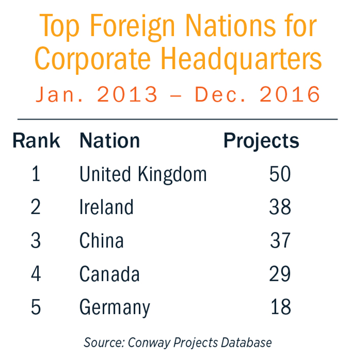 Top Foreign HQ Nations Chart