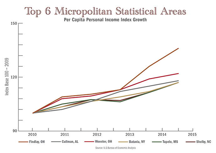Top Micro Personal Income Graph