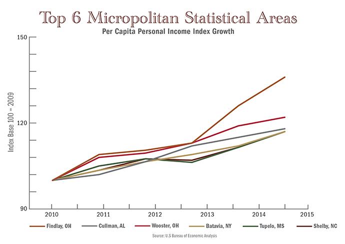 Top Micro Personal Income Graph