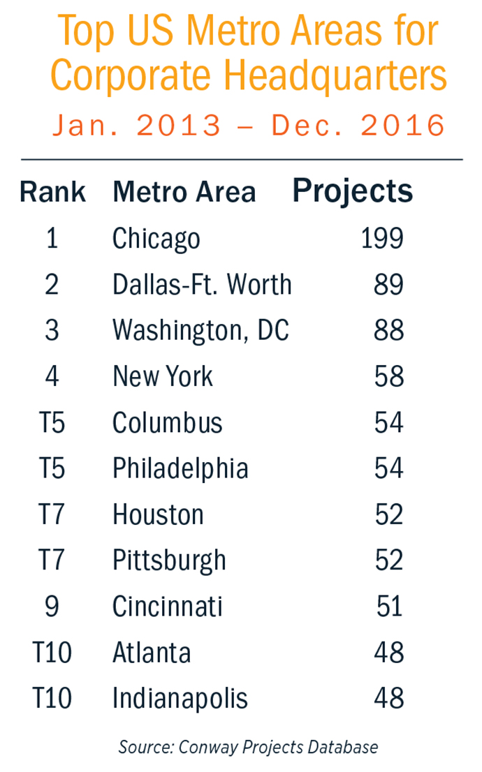 Top US Metros for HQ Chart